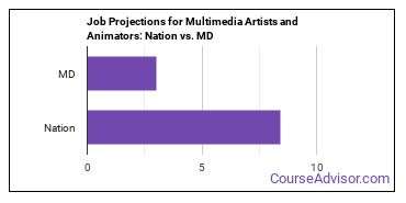 Job Projections for Multimedia Artists and Animators: Nation vs. MD