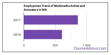 Multimedia Artists and Animators in MA Employment Trend
