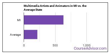 Multimedia Artists and Animators in MI vs. the Average State