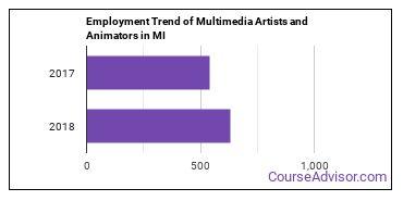 Multimedia Artists and Animators in MI Employment Trend
