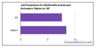 Job Projections for Multimedia Artists and Animators: Nation vs. MI