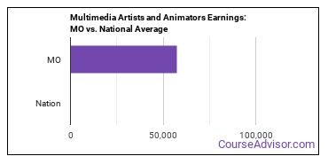 Multimedia Artists and Animators Earnings: MO vs. National Average