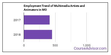 Multimedia Artists and Animators in MO Employment Trend