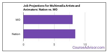 Job Projections for Multimedia Artists and Animators: Nation vs. MO