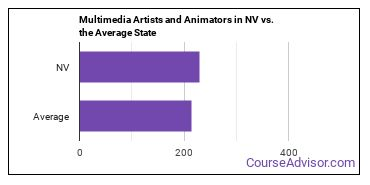 Multimedia Artists and Animators in NV vs. the Average State