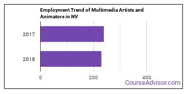 Multimedia Artists and Animators in NV Employment Trend