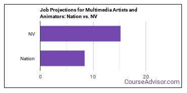 Job Projections for Multimedia Artists and Animators: Nation vs. NV