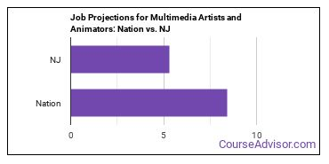 Job Projections for Multimedia Artists and Animators: Nation vs. NJ