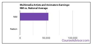 Multimedia Artists and Animators Earnings: NM vs. National Average