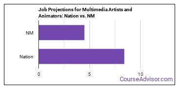 Job Projections for Multimedia Artists and Animators: Nation vs. NM