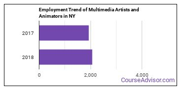 Multimedia Artists and Animators in NY Employment Trend