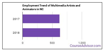 Multimedia Artists and Animators in NC Employment Trend