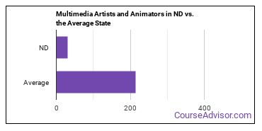 Multimedia Artists and Animators in ND vs. the Average State