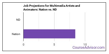 Job Projections for Multimedia Artists and Animators: Nation vs. ND
