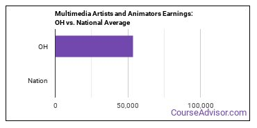 Multimedia Artists and Animators Earnings: OH vs. National Average