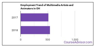 Multimedia Artists and Animators in OH Employment Trend