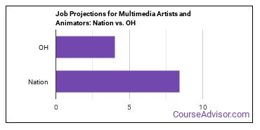 Job Projections for Multimedia Artists and Animators: Nation vs. OH