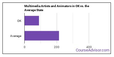 Multimedia Artists and Animators in OK vs. the Average State