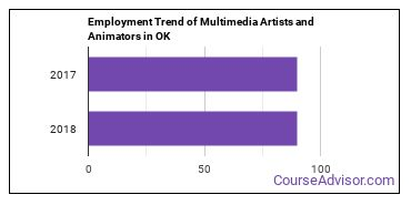Multimedia Artists and Animators in OK Employment Trend