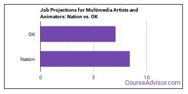 Job Projections for Multimedia Artists and Animators: Nation vs. OK