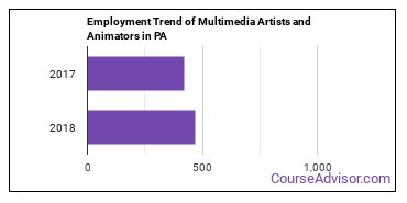 Multimedia Artists and Animators in PA Employment Trend