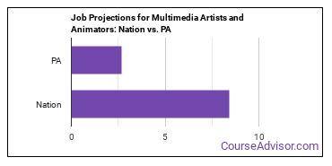 Job Projections for Multimedia Artists and Animators: Nation vs. PA