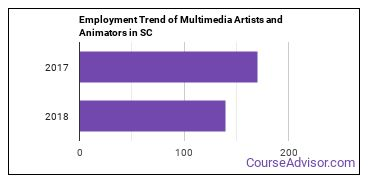 Multimedia Artists and Animators in SC Employment Trend