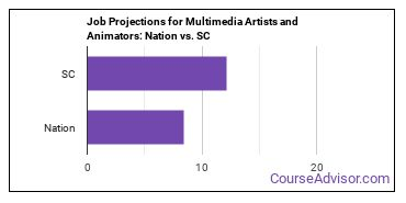 Job Projections for Multimedia Artists and Animators: Nation vs. SC
