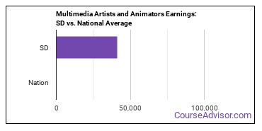 Multimedia Artists and Animators Earnings: SD vs. National Average