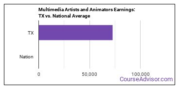 Multimedia Artists and Animators Earnings: TX vs. National Average