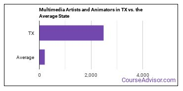 Multimedia Artists and Animators in TX vs. the Average State