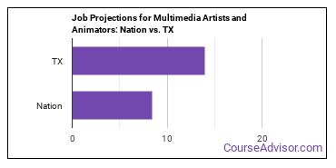 Job Projections for Multimedia Artists and Animators: Nation vs. TX