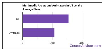 Multimedia Artists and Animators in UT vs. the Average State