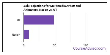 Job Projections for Multimedia Artists and Animators: Nation vs. UT