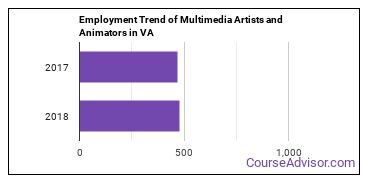 Multimedia Artists and Animators in VA Employment Trend