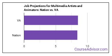 Job Projections for Multimedia Artists and Animators: Nation vs. VA