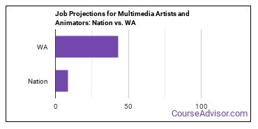 Job Projections for Multimedia Artists and Animators: Nation vs. WA