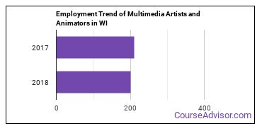 Multimedia Artists and Animators in WI Employment Trend