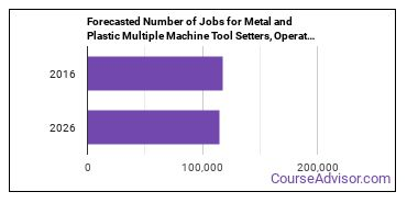 Forecasted Number of Jobs for Metal and Plastic Multiple Machine Tool Setters, Operators, and Tenders in U.S.