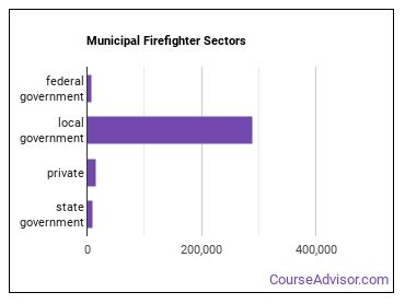 Municipal Firefighter Sectors