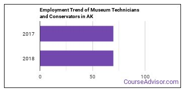 Museum Technicians and Conservators in AK Employment Trend