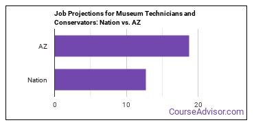 Job Projections for Museum Technicians and Conservators: Nation vs. AZ