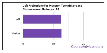 Job Projections for Museum Technicians and Conservators: Nation vs. AR