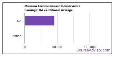 Museum Technicians and Conservators Earnings: CA vs. National Average