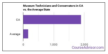 Museum Technicians and Conservators in CA vs. the Average State