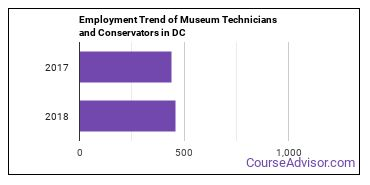 Museum Technicians and Conservators in DC Employment Trend