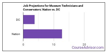 Job Projections for Museum Technicians and Conservators: Nation vs. DC