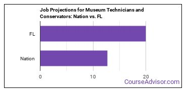 Job Projections for Museum Technicians and Conservators: Nation vs. FL