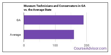 Museum Technicians and Conservators in GA vs. the Average State