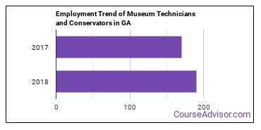 Museum Technicians and Conservators in GA Employment Trend